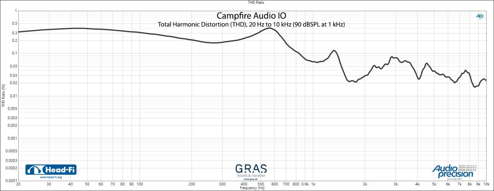 THD Campfire Audio IO